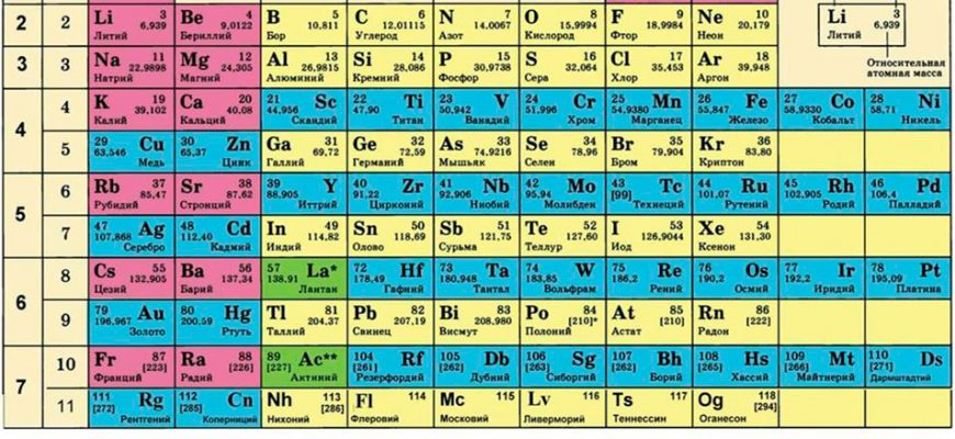История создания периодической таблицы Менделеева